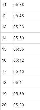京都マラソン2016 35km走 ラップ