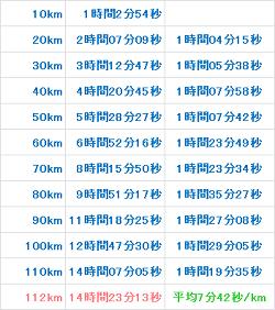 2013チャレンジ富士五湖112km 記録