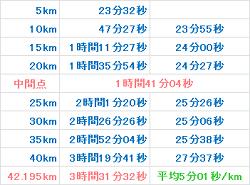 京都マラソン2013 記録