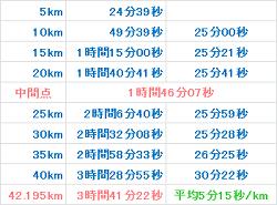 京都マラソン2014 記録