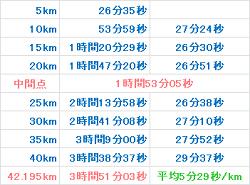 京都マラソン2015 記録