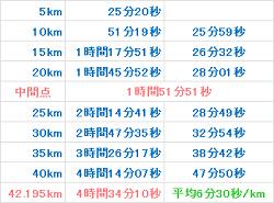 京都マラソン2016 記録