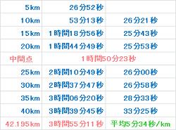 京都マラソン2017 記録