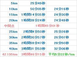 大阪マラソン2012 記録